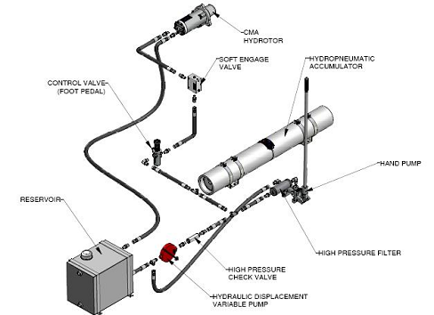 Hydraulic Starting Systems For