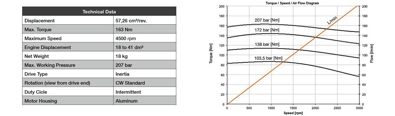 Gali H20 Hydraulic Starter Torque Flow Chart