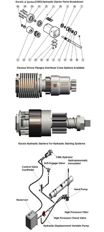 kocsis-a-series-(cmo)-hydraulic-starter-breakdown