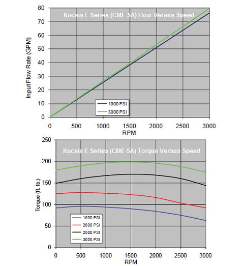 kocsis-e-(cme-5a)-series-hydraulic-starter-flow-torque-graph